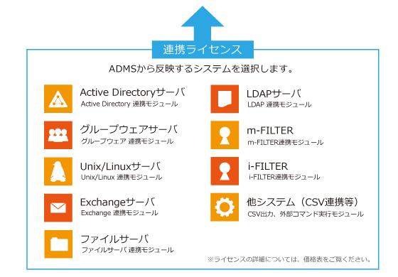 三重県松阪市 ユーザID管理 ADMS(アダムス)